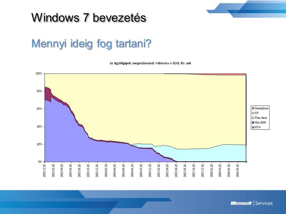 Windows 7 bevezetés Mennyi ideig fog tartani