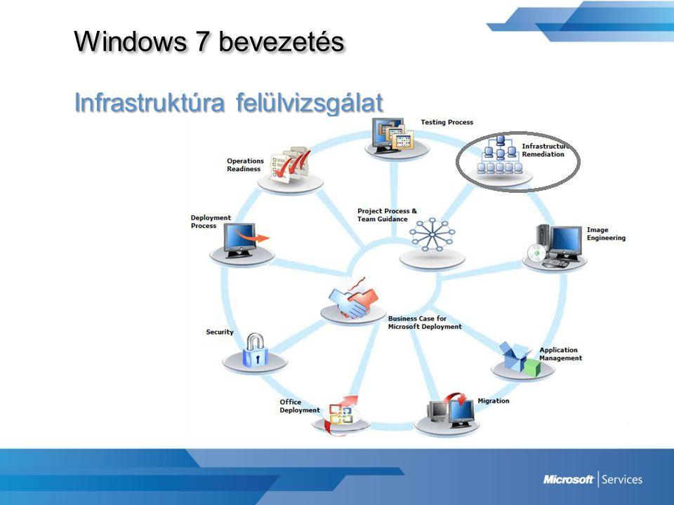 Windows 7 bevezetés Infrastruktúra felülvizsgálat