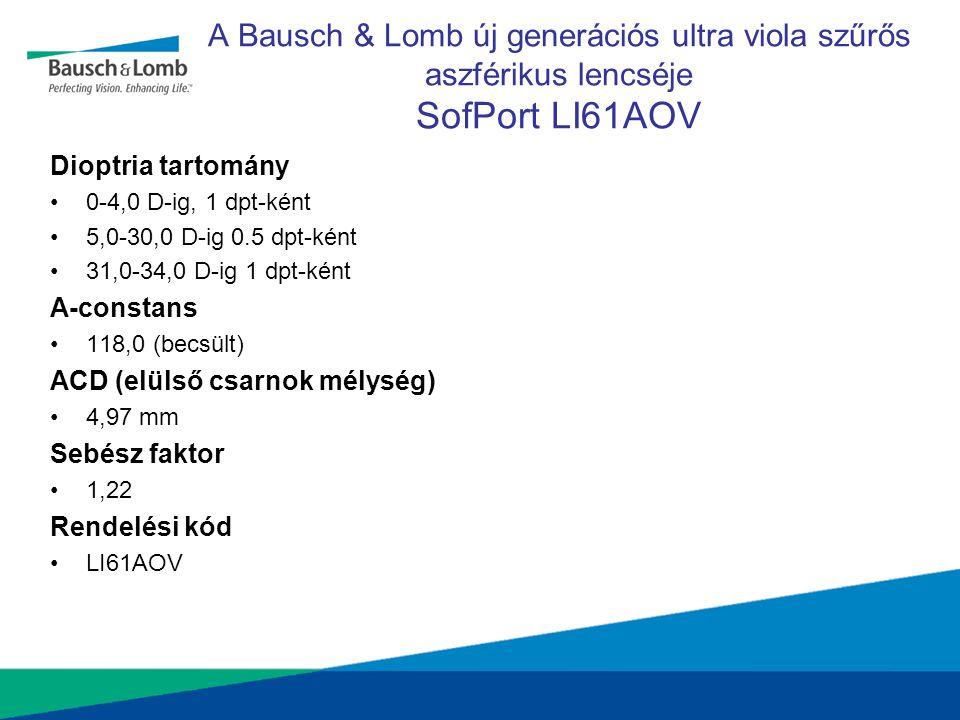 A Bausch & Lomb új generációs ultra viola szűrős aszférikus lencséje SofPort LI61AOV