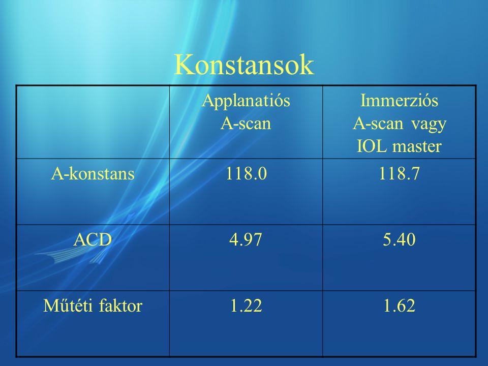 Immerziós A-scan vagy IOL master