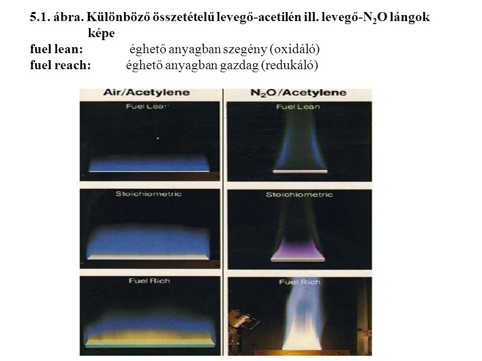5. 1. ábra. Különböző összetételű levegő-acetilén ill