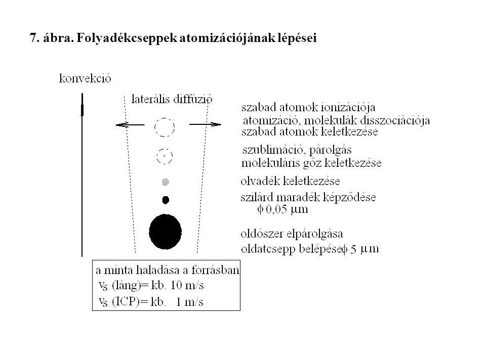 7. ábra. Folyadékcseppek atomizációjának lépései