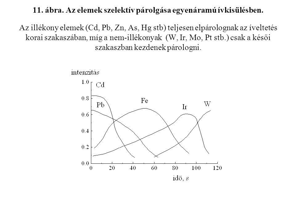 11. ábra. Az elemek szelektív párolgása egyenáramú ívkisülésben