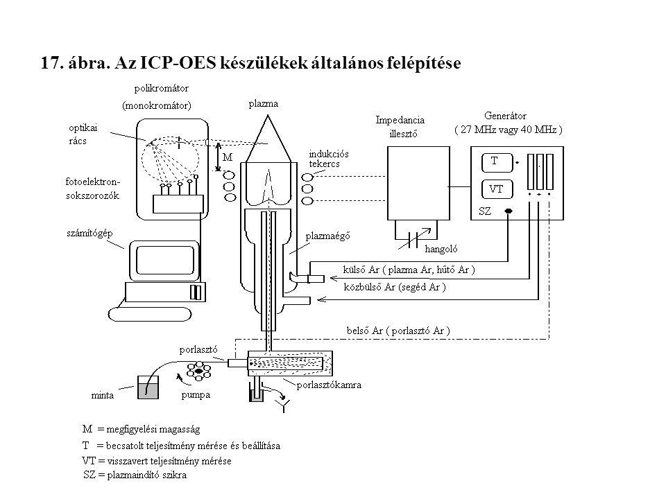 17. ábra. Az ICP-OES készülékek általános felépítése