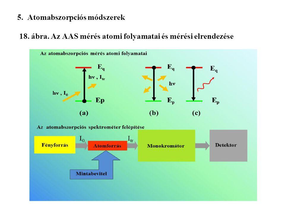 5. Atomabszorpciós módszerek 18. ábra