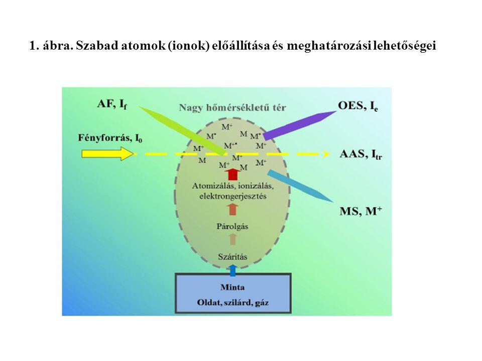 1. ábra. Szabad atomok (ionok) előállítása és meghatározási lehetőségei