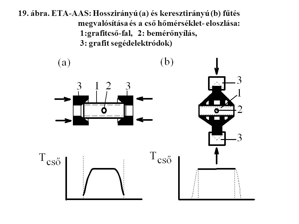 19. ábra. ETA-AAS: Hosszirányú (a) és keresztirányú (b) fűtés