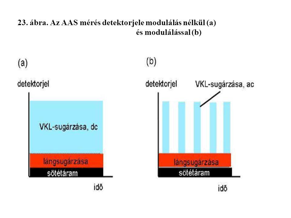 23. ábra. Az AAS mérés detektorjele modulálás nélkül (a)
