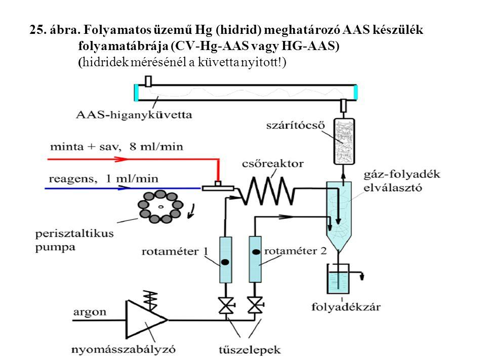 25. ábra. Folyamatos üzemű Hg (hidrid) meghatározó AAS készülék