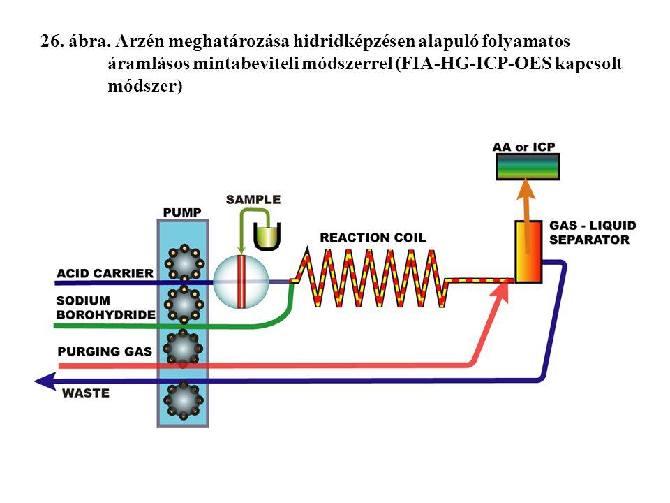 26. ábra. Arzén meghatározása hidridképzésen alapuló folyamatos