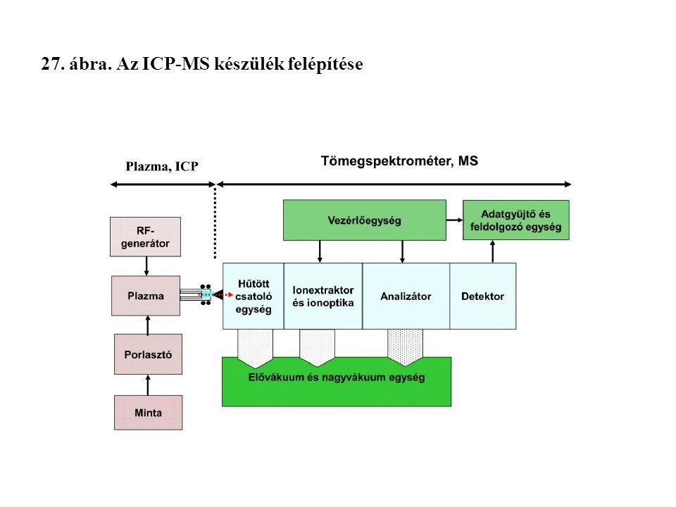 27. ábra. Az ICP-MS készülék felépítése