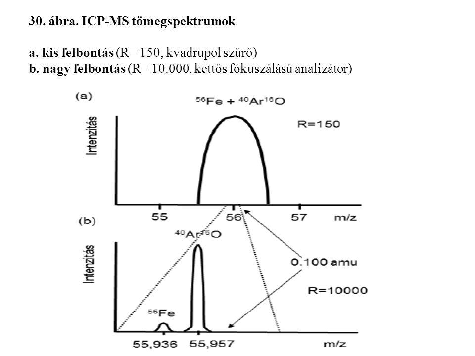 30. ábra. ICP-MS tömegspektrumok a