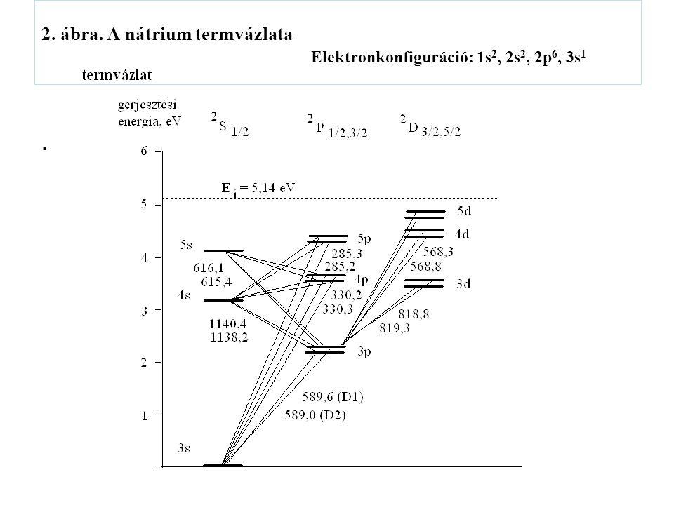 2. ábra. A nátrium termvázlata