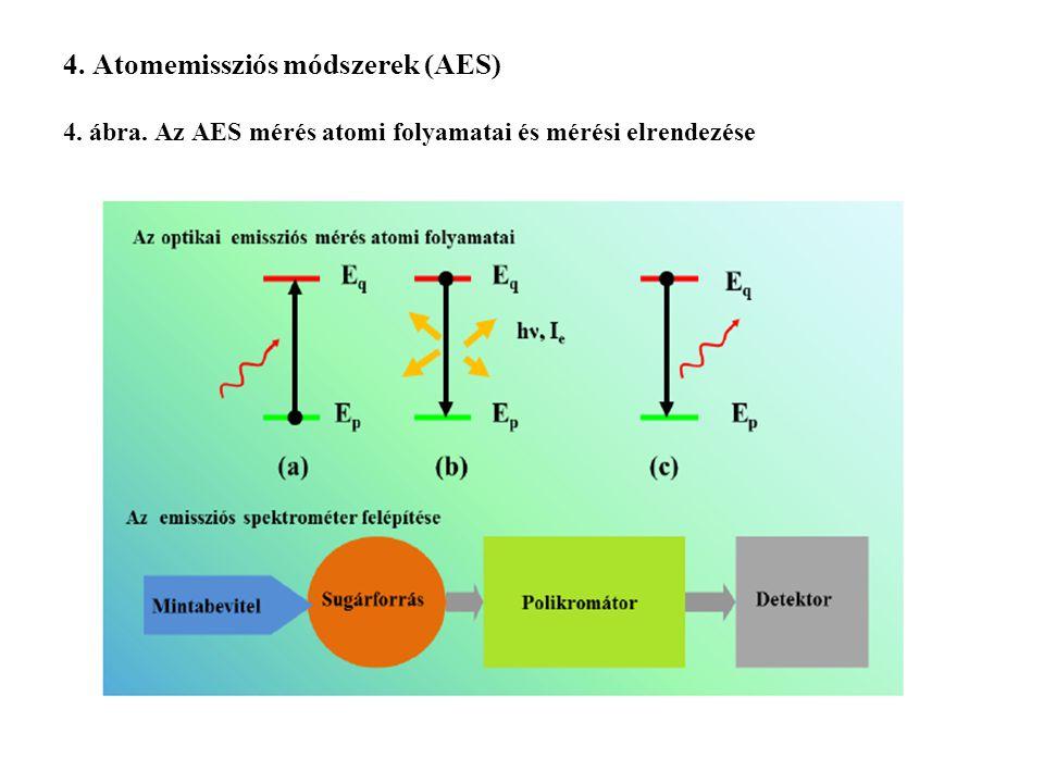 4. Atomemissziós módszerek (AES) 4. ábra