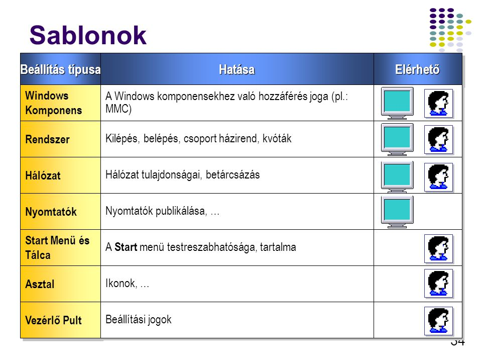 Sablonok Beállítás típusa Hatása Elérhető Windows Komponens