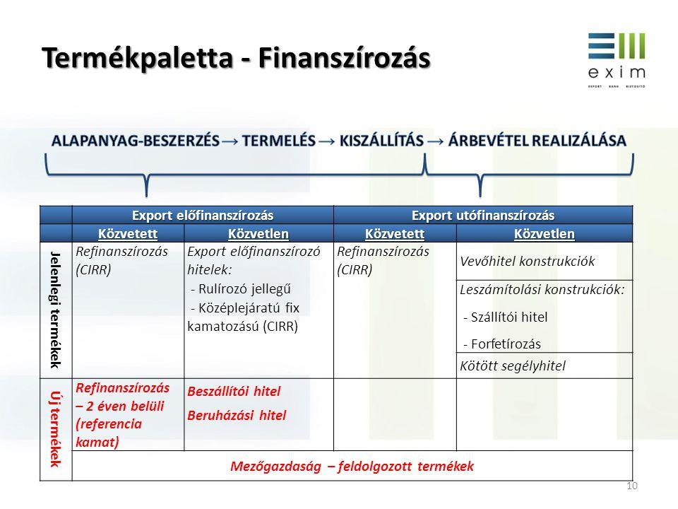 Termékpaletta - Finanszírozás