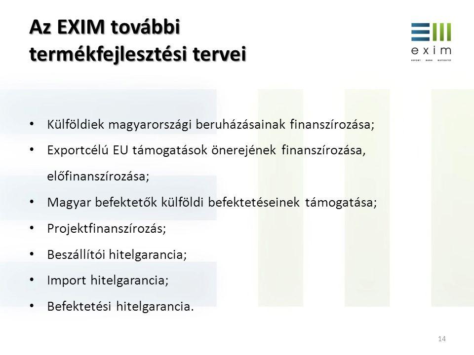 Az EXIM további termékfejlesztési tervei