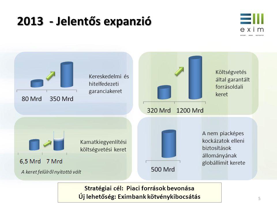 2013 - Jelentős expanzió Stratégiai cél: Piaci források bevonása