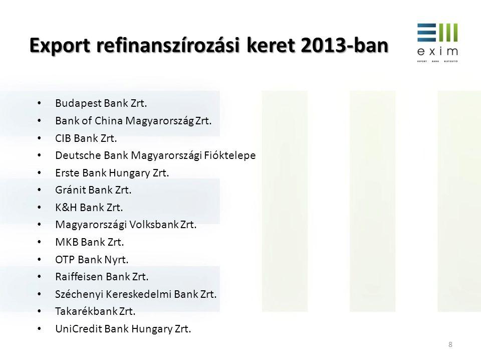 Export refinanszírozási keret 2013-ban