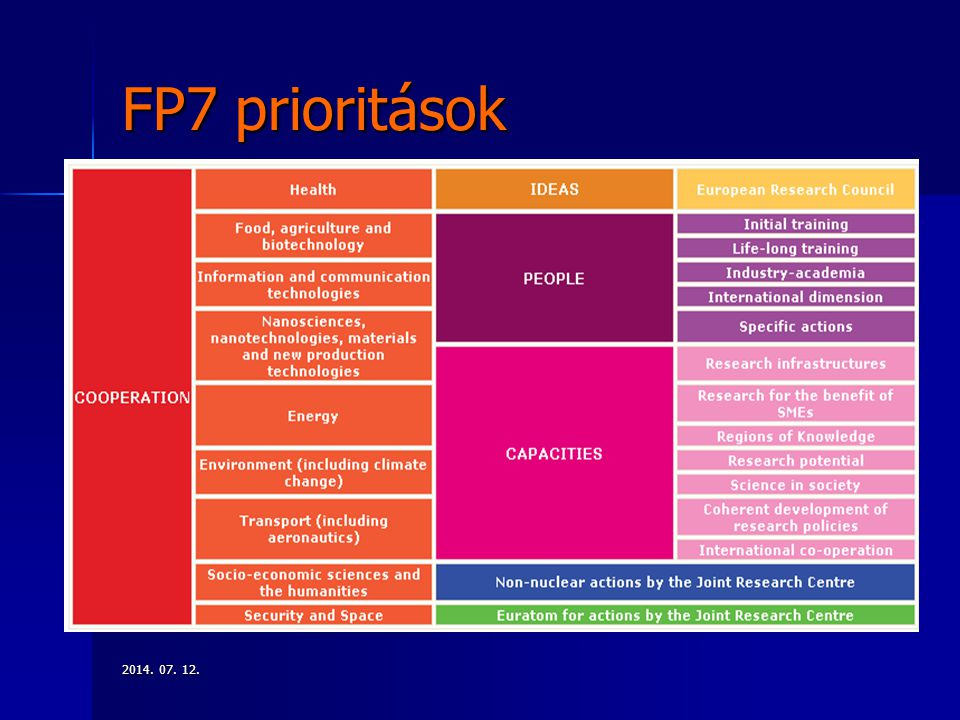 FP7 prioritások 2017.04.04.