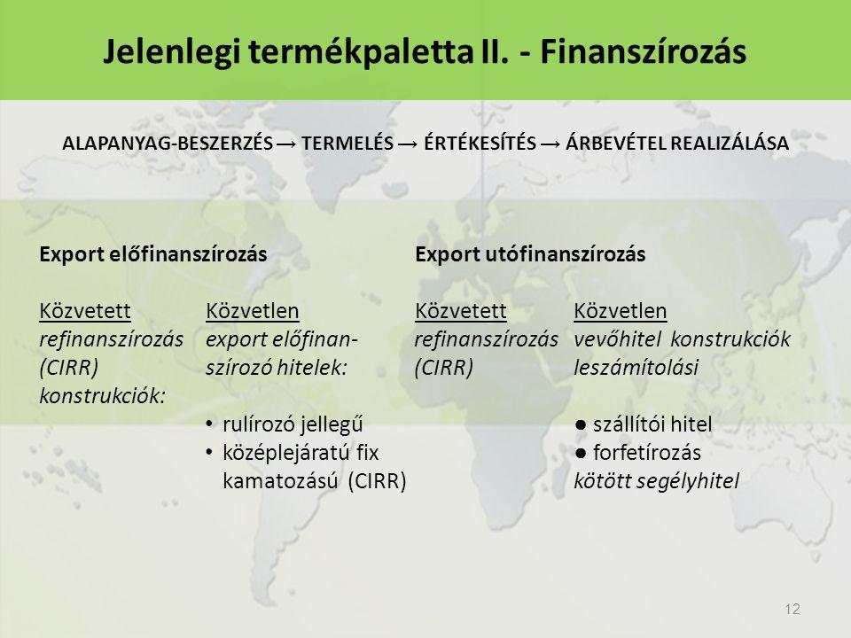 Jelenlegi termékpaletta II. - Finanszírozás