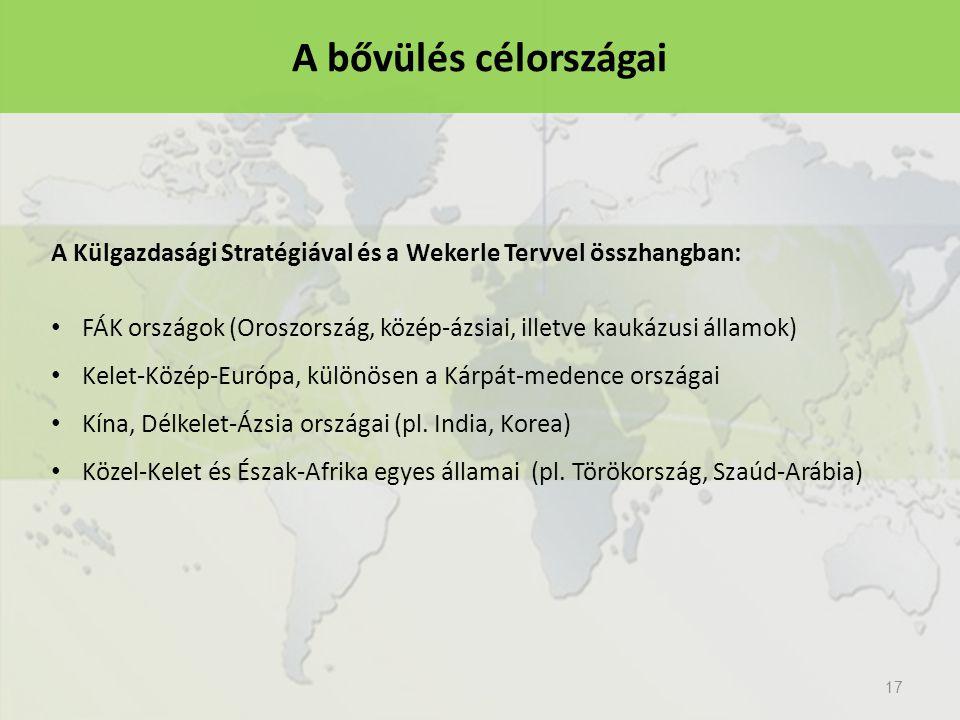 A bővülés célországai A Külgazdasági Stratégiával és a Wekerle Tervvel összhangban: