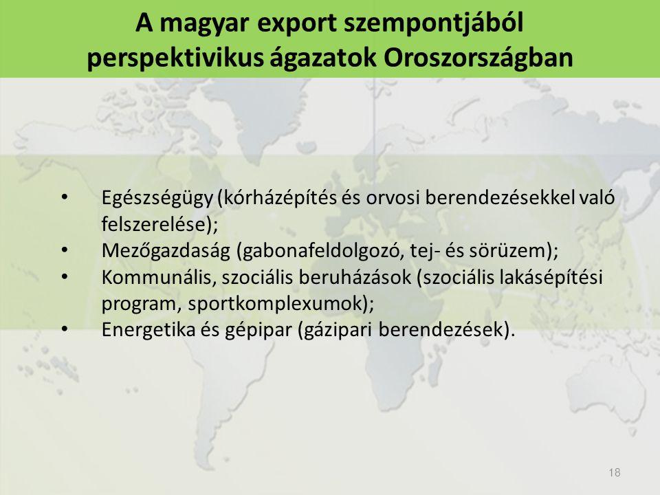 A magyar export szempontjából perspektivikus ágazatok Oroszországban