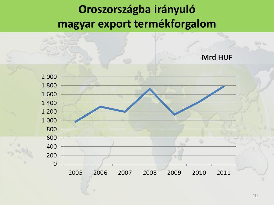 Oroszországba irányuló magyar export termékforgalom