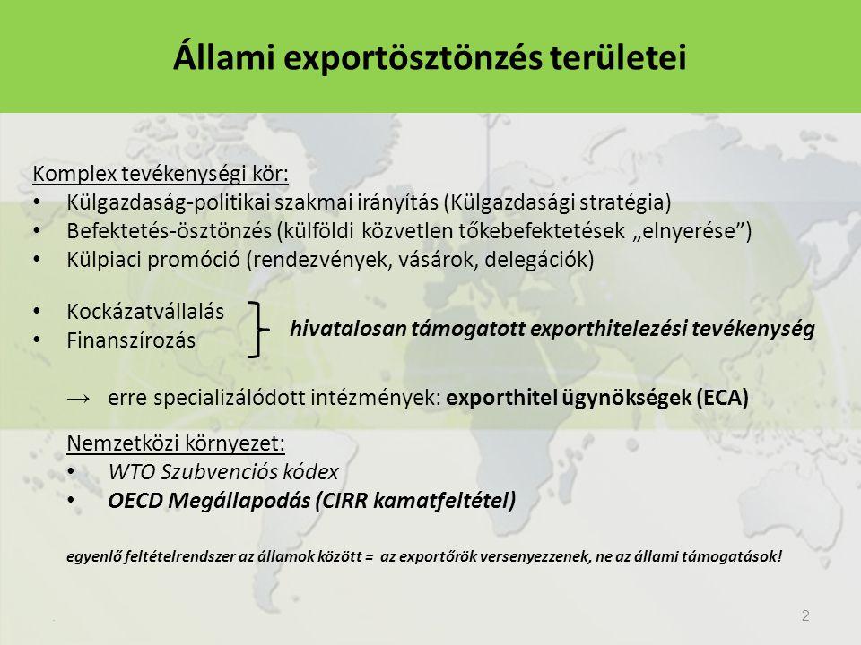 Állami exportösztönzés területei