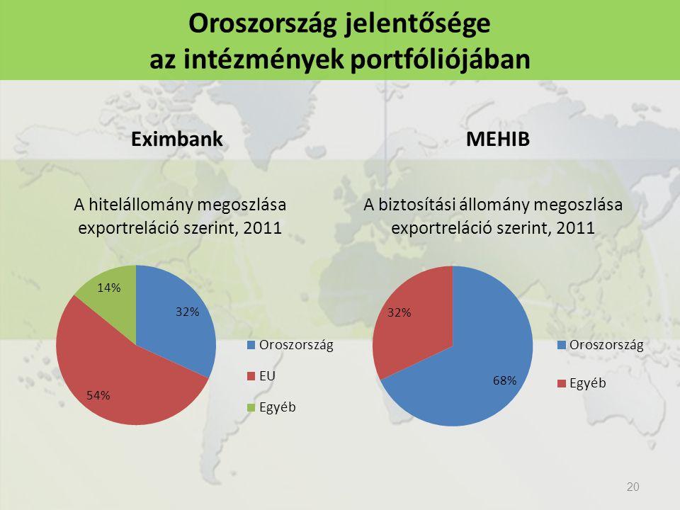 Oroszország jelentősége az intézmények portfóliójában