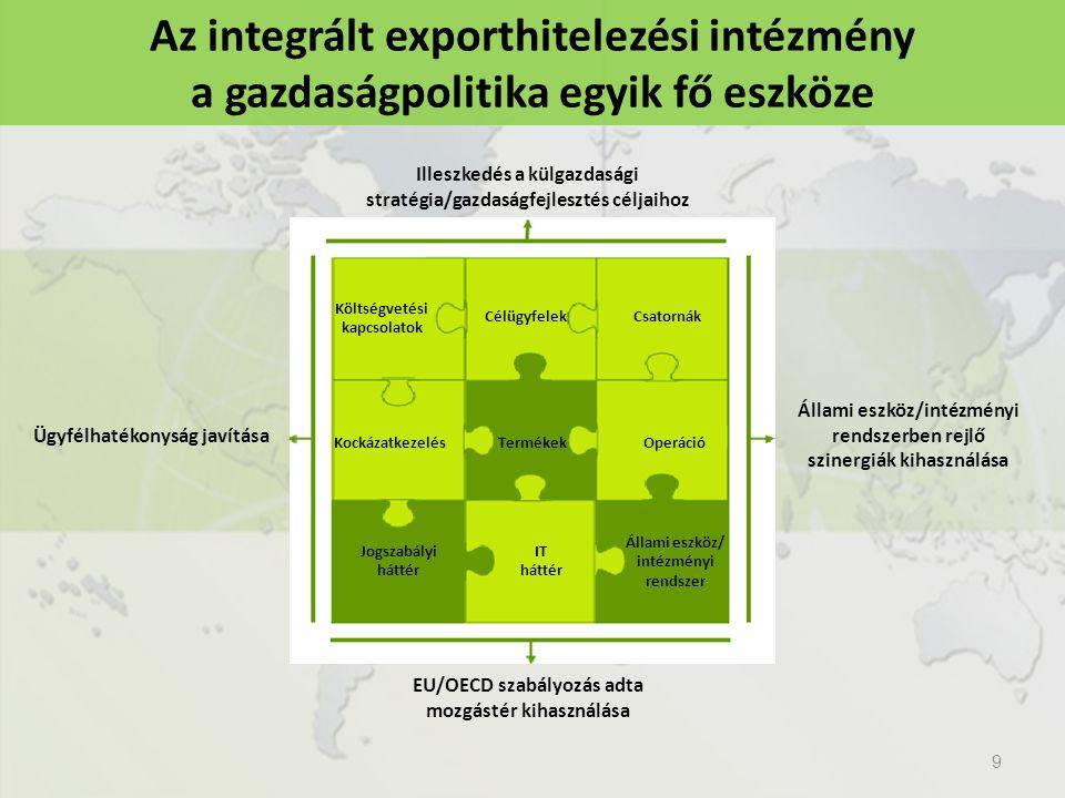 Az integrált exporthitelezési intézmény