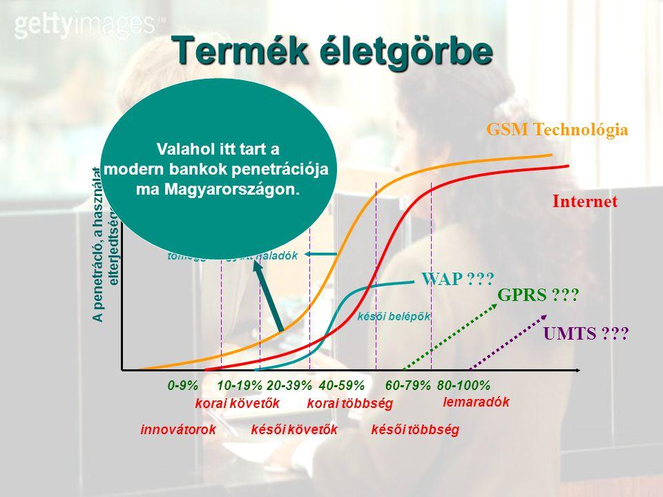modern bankok penetrációja