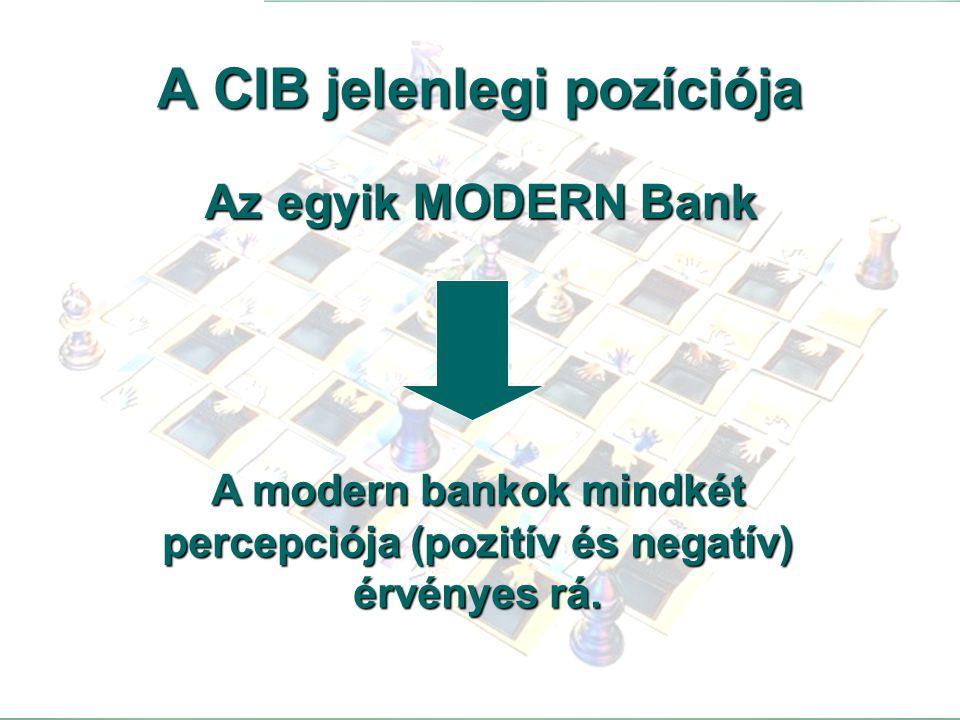 A CIB jelenlegi pozíciója
