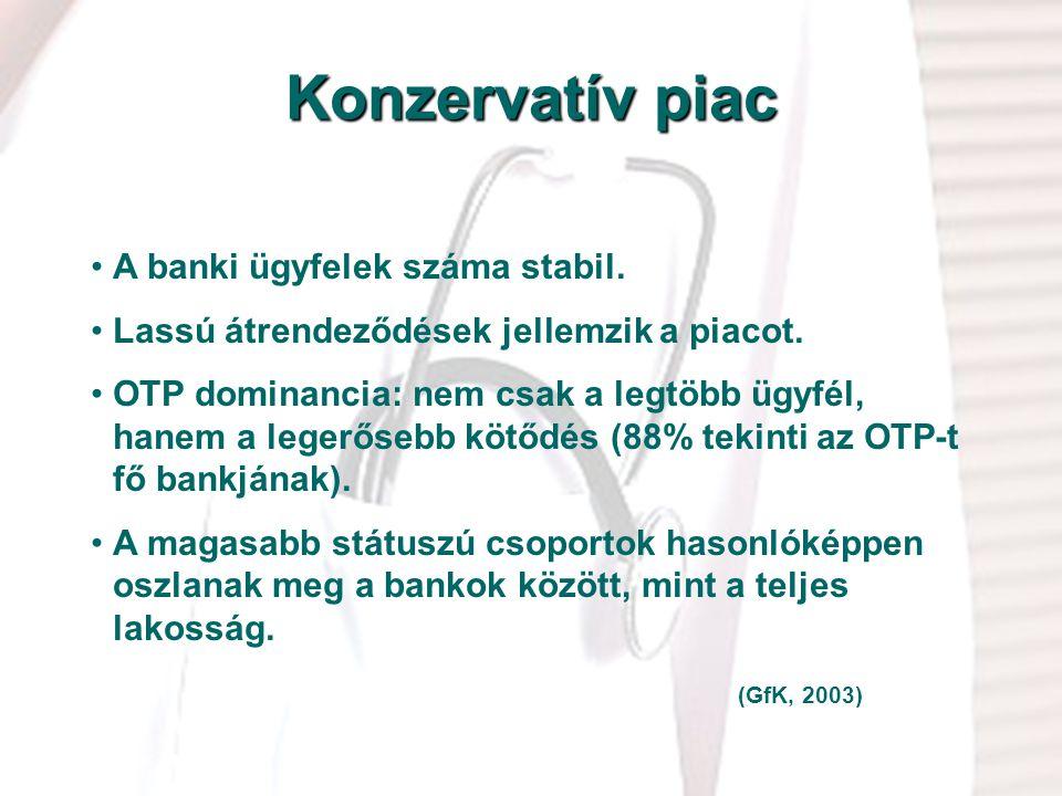 Konzervatív piac A banki ügyfelek száma stabil.