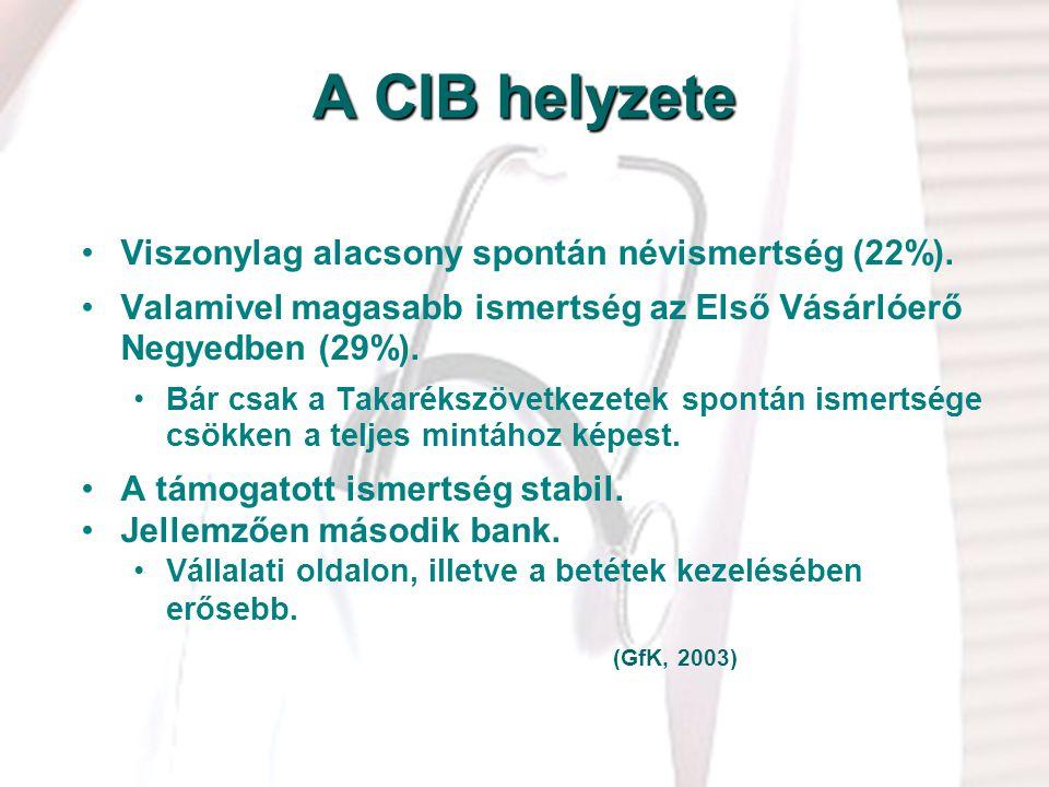 A CIB helyzete Viszonylag alacsony spontán névismertség (22%).