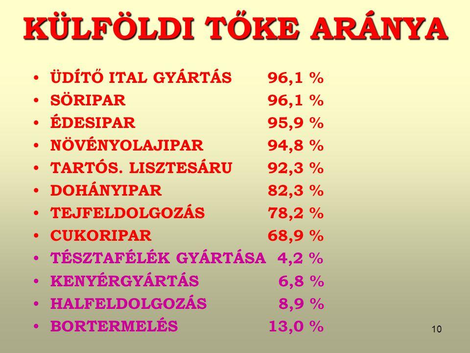 KÜLFÖLDI TŐKE ARÁNYA ÜDÍTŐ ITAL GYÁRTÁS 96,1 % SÖRIPAR 96,1 %