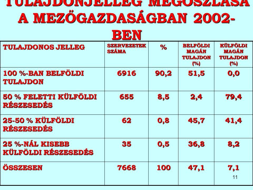 TULAJDONJELLEG MEGOSZLÁSA A MEZŐGAZDASÁGBAN 2002-BEN