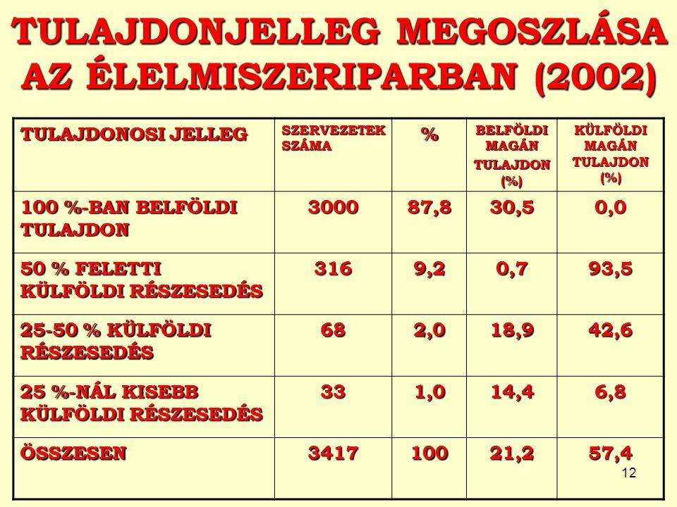 TULAJDONJELLEG MEGOSZLÁSA AZ ÉLELMISZERIPARBAN (2002)