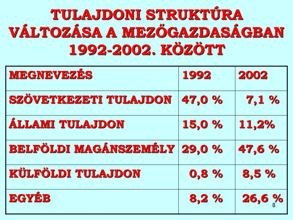 TULAJDONI STRUKTÚRA VÁLTOZÁSA A MEZŐGAZDASÁGBAN 1992-2002. KÖZÖTT