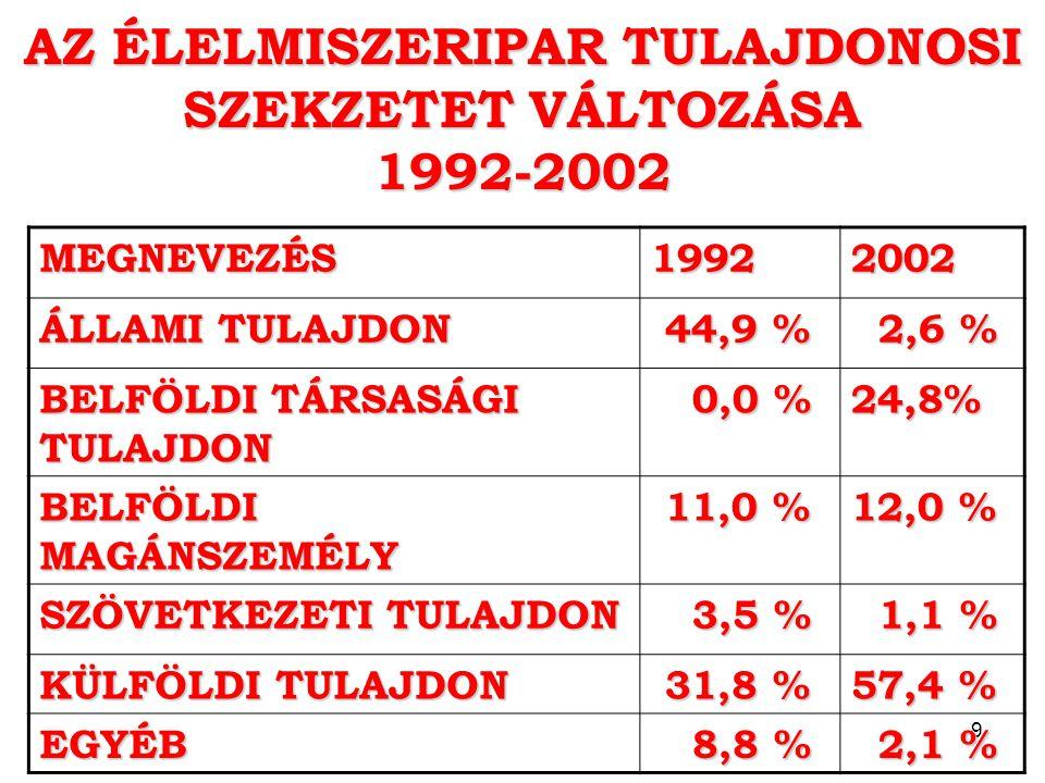 AZ ÉLELMISZERIPAR TULAJDONOSI SZEKZETET VÁLTOZÁSA 1992-2002