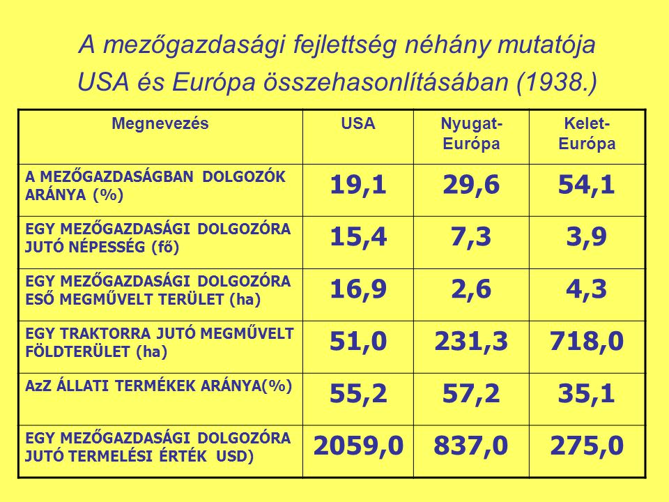 A mezőgazdasági fejlettség néhány mutatója USA és Európa összehasonlításában (1938.)