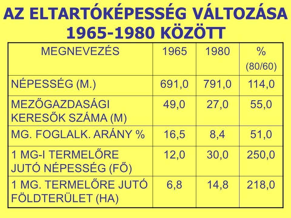 AZ ELTARTÓKÉPESSÉG VÁLTOZÁSA 1965-1980 KÖZÖTT