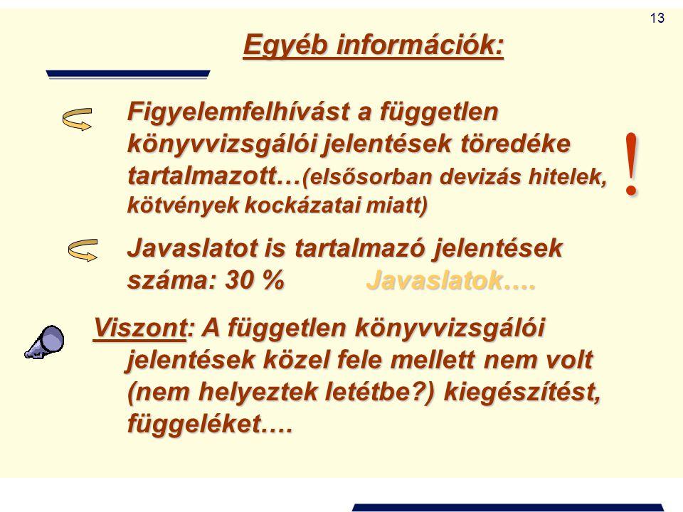 Egyéb információk:
