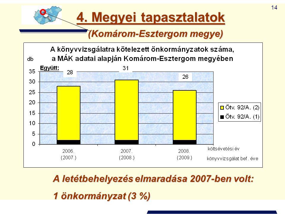 (Komárom-Esztergom megye)