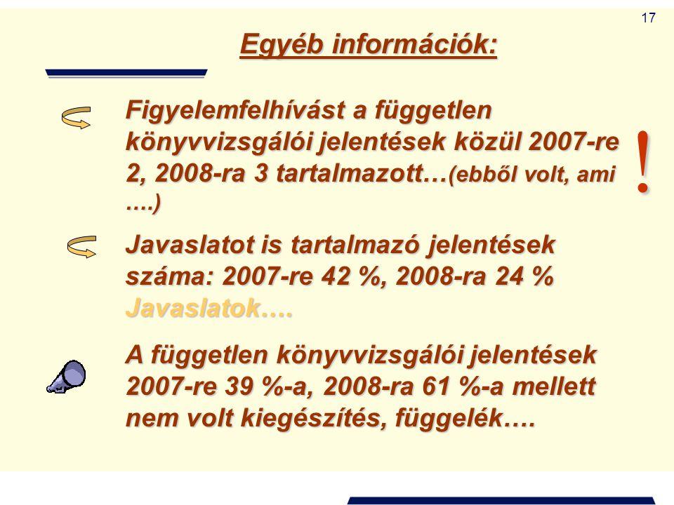 Egyéb információk: Figyelemfelhívást a független könyvvizsgálói jelentések közül 2007-re 2, 2008-ra 3 tartalmazott…(ebből volt, ami ….)
