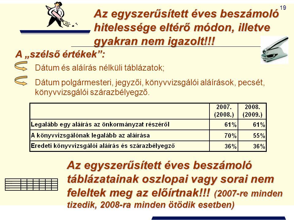 Az egyszerűsített éves beszámoló hitelessége eltérő módon, illetve gyakran nem igazolt!!!