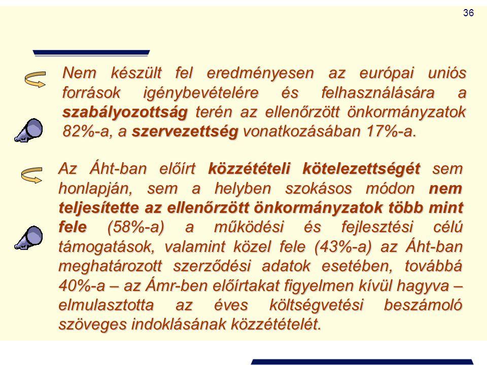 Nem készült fel eredményesen az európai uniós források igénybevételére és felhasználására a szabályozottság terén az ellenőrzött önkormányzatok 82%-a, a szervezettség vonatkozásában 17%-a.
