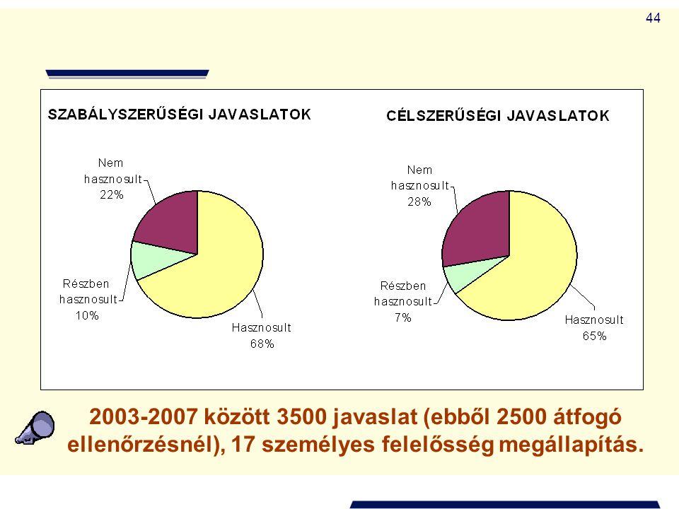 2003-2007 között 3500 javaslat (ebből 2500 átfogó ellenőrzésnél), 17 személyes felelősség megállapítás.