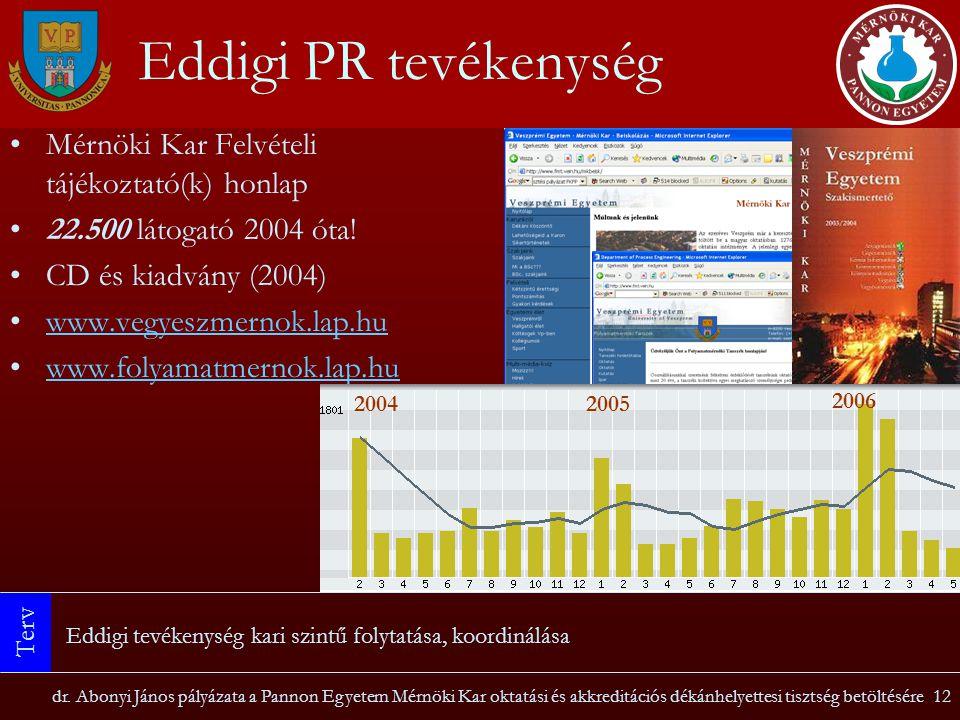 Eddigi PR tevékenység Mérnöki Kar Felvételi tájékoztató(k) honlap