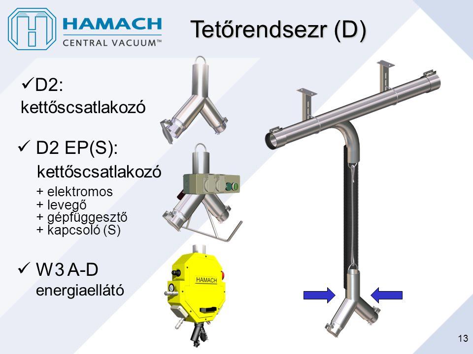 Tetőrendsezr (D) D2: kettőscsatlakozó D2 EP(S): kettőscsatlakozó